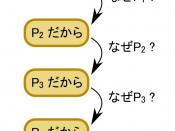 English: diagram represent infinite regress. in Japanese. I made diagram based on Toshihiko Miura