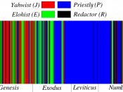 The distribution of the sources of the first four books of the bible, according to the documentary hypothesis