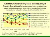 Car Quality Ranks of Detroit 3 and 5 Japan-Based Auto Manufacturers by Infrequency of Trouble-Prone Models