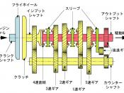 English: Internal structure of manual transmission