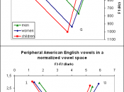 A figure showing the peripheral American English vowels /i/, /a/, and /u/ in a standard F1 by F2 plot (top panel) and in a plot showing formant distances rather than absolute values (bottom panel).