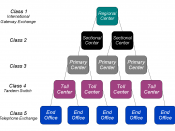PSTN office classification hierarchy