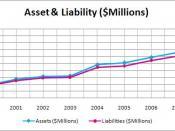 Asset & Liability
