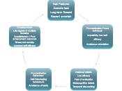 English: A Diagram of procrastination cycle. Task features, internal factors, irrational beliefs, behavior and consequences are shown. used for a university assessment.
